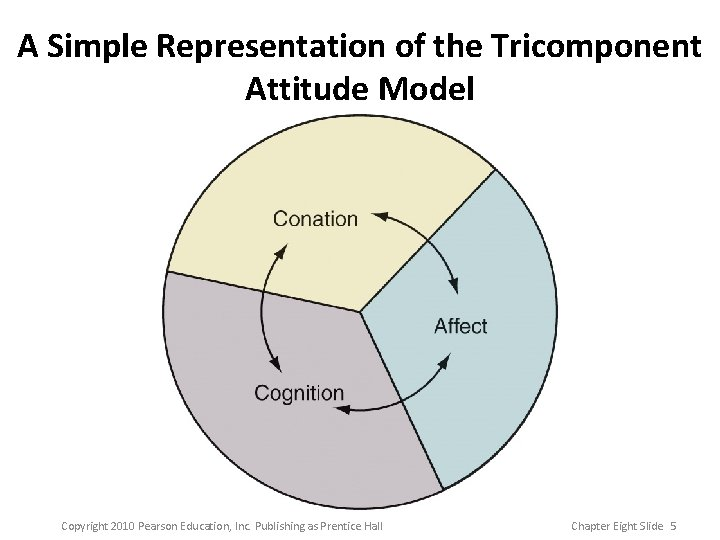 A Simple Representation of the Tricomponent Attitude Model Cognition Copyright 2010 Pearson Education, Inc.