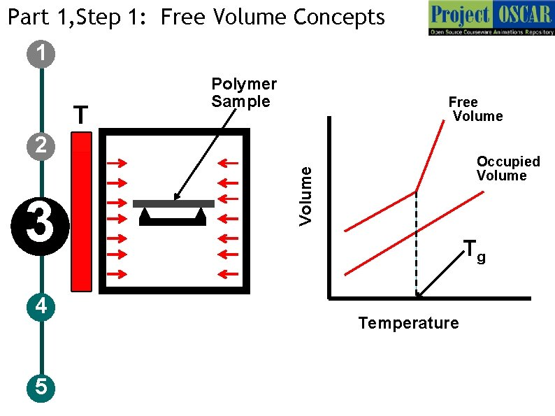 Part 1, Step 1: Free Volume Concepts 1 T Polymer Sample Free Volume 2
