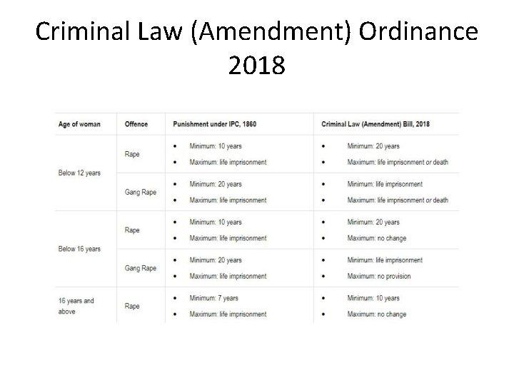 Criminal Law (Amendment) Ordinance 2018