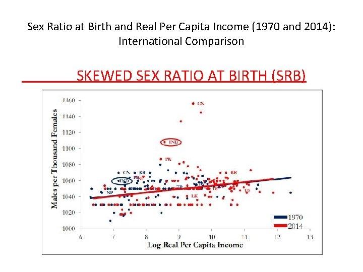 Sex Ratio at Birth and Real Per Capita Income (1970 and 2014): International Comparison