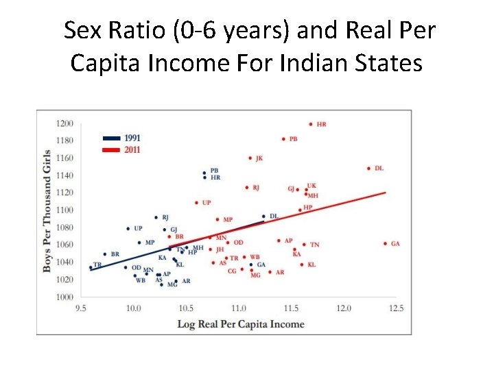 Sex Ratio (0 -6 years) and Real Per Capita Income For Indian States
