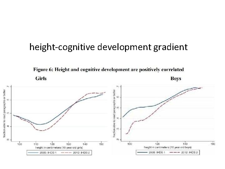 height-cognitive development gradient