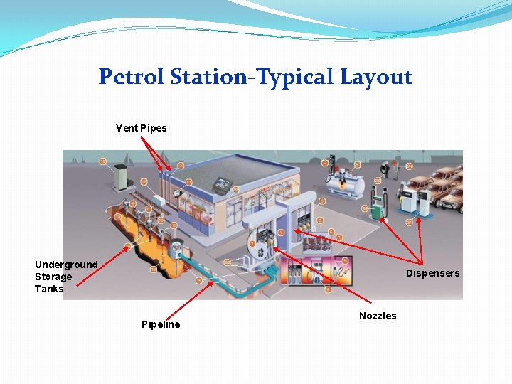 Petrol Station-Typical Layout Vent Pipes Underground Storage Tanks Dispensers Pipeline Nozzles