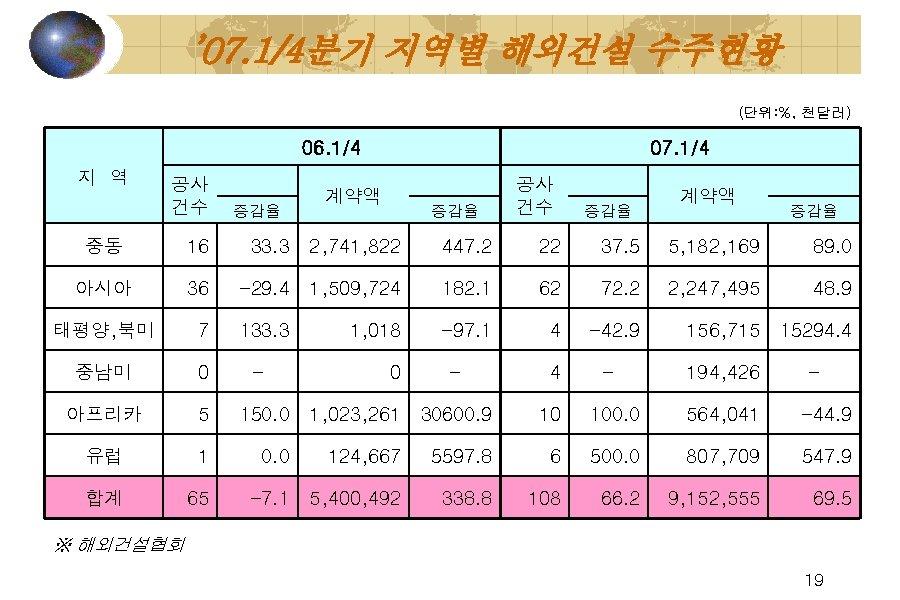 ' 07. 1/4분기 지역별 해외건설 수주현황 (단위: %, 천달러) 06. 1/4 지 역 공사
