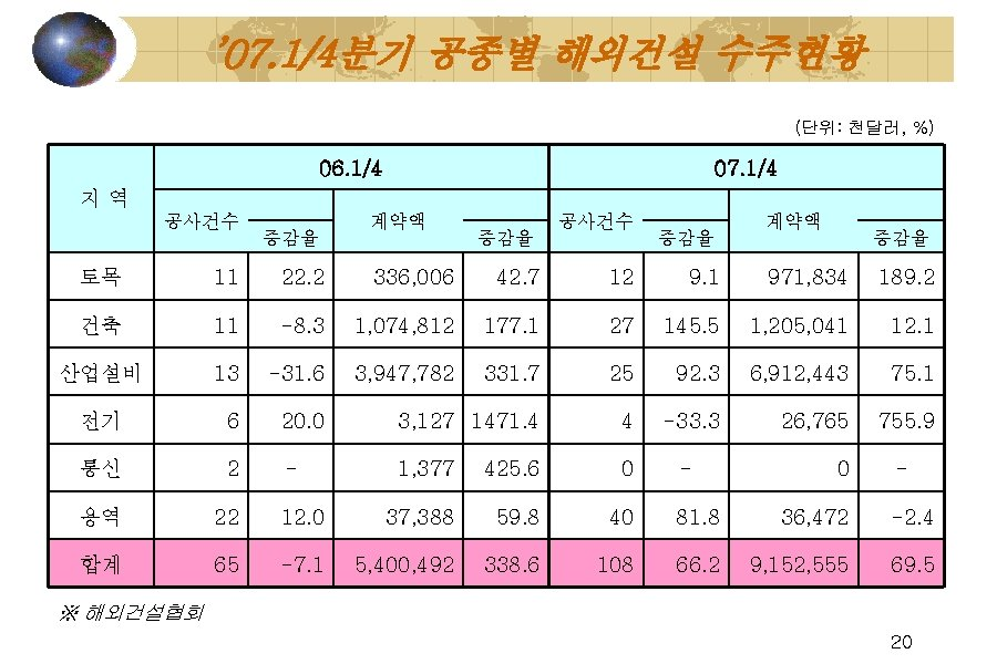 ' 07. 1/4분기 공종별 해외건설 수주현황 (단위: 천달러, %) 06. 1/4 지역 공사건수