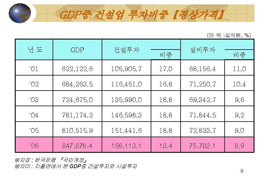 GDP중 건설업 투자비중【경상가격】 (단 위 : 십억원, %)     년도 GDP 건설투자 '01