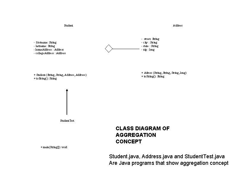 Student - firstname: String - lastname: String - home. Address : Address - college.