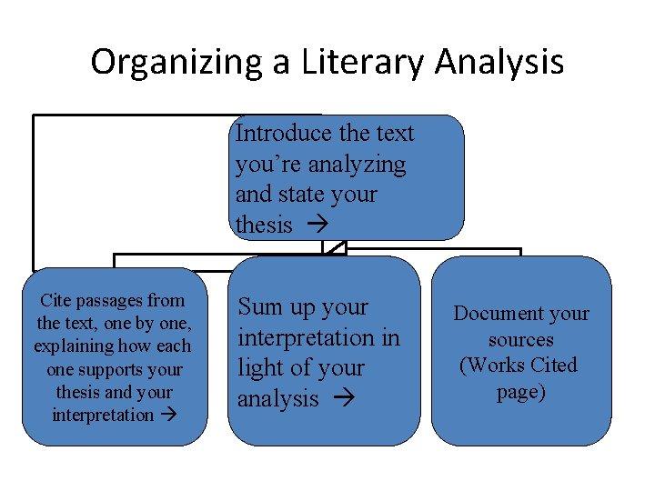organizing a literary analysis