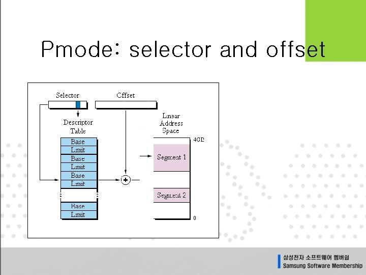 Pmode: selector and offset