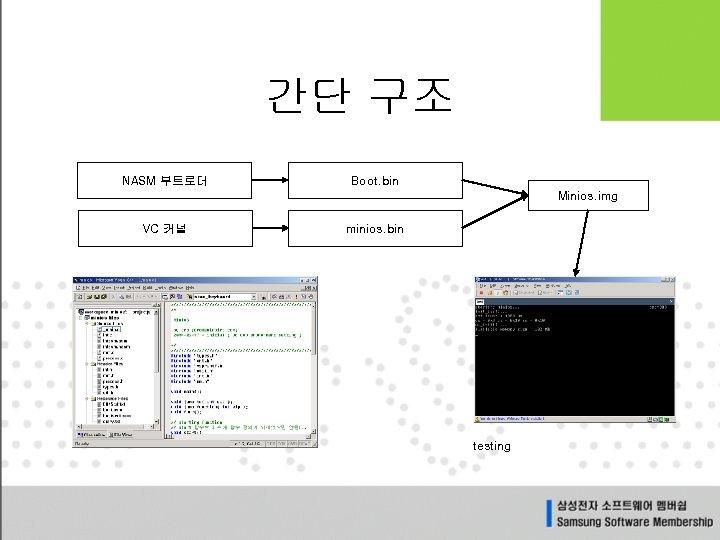 간단 구조 NASM 부트로더 Boot. bin Minios. img VC 커널 minios. bin testing