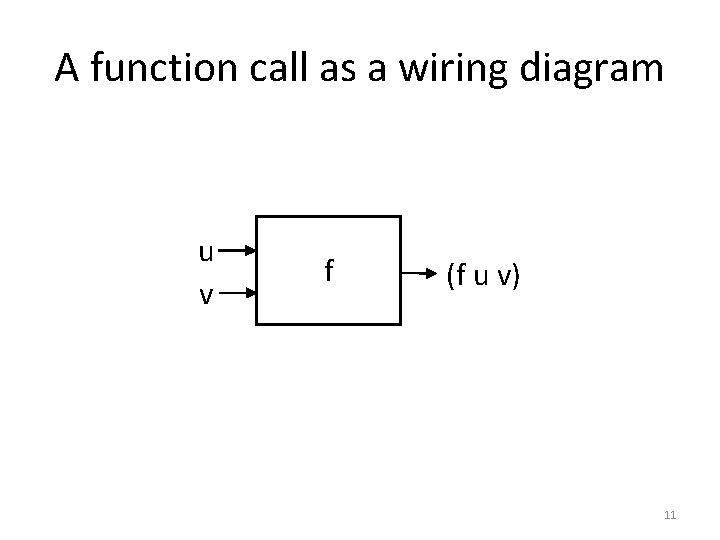 A function call as a wiring diagram u v f (f u v) 11