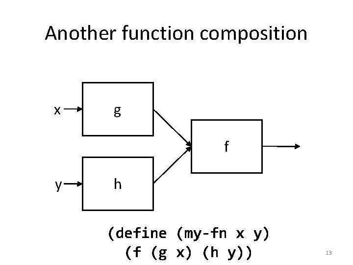 Another function composition x g f y h (define (my-fn x y) (f (g