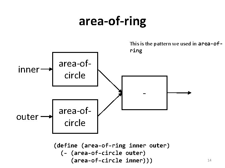 area-of-ring This is the pattern we used in area-ofring inner area-ofcircle - outer area-ofcircle