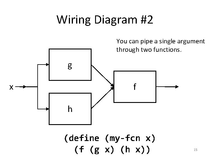 Wiring Diagram #2 You can pipe a single argument through two functions. g x