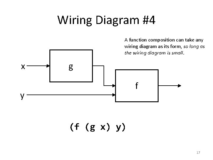 Wiring Diagram #4 A function composition can take any wiring diagram as its form,