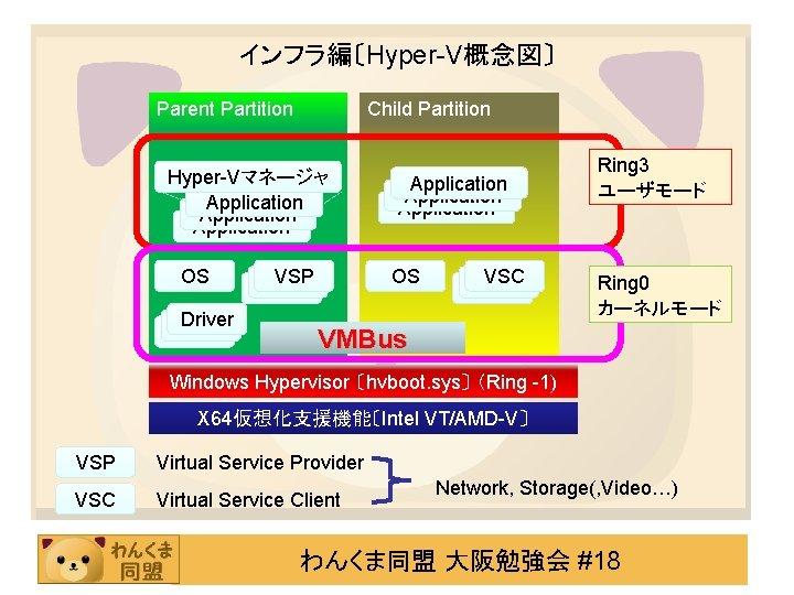 インフラ編〔Hyper-V概念図〕 Parent Partition Child Partition Hyper-Vマネージャ Application OS Driver VSP VSP Application OS VSC
