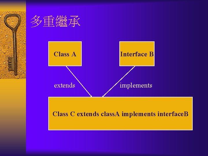 多重繼承 Class A Interface B extends implements Class C extends class. A implements interface.