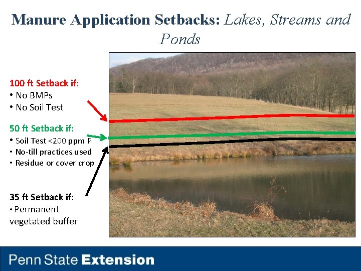 Manure Application Setbacks: Lakes, Streams and Ponds 100 ft Setback if: • No BMPs