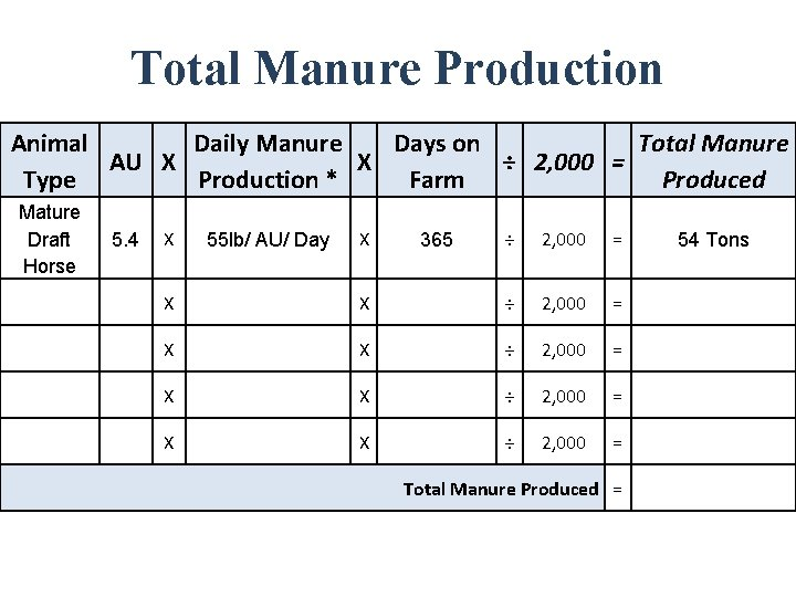 Total Manure Production Animal Daily Manure Days on Total Manure AU X X ÷