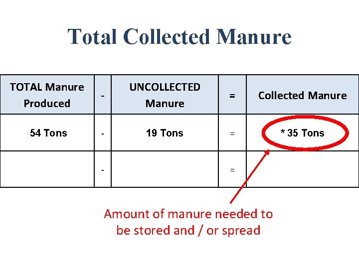Total Collected Manure TOTAL Manure Produced 54 Tons - UNCOLLECTED Manure = Collected Manure