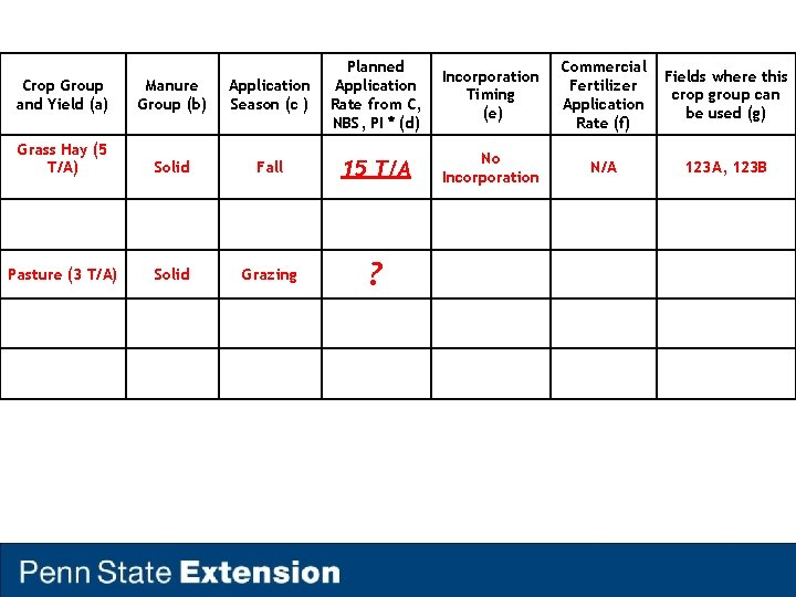 Crop Group and Yield (a) Manure Group (b) Application Season (c ) Planned Application