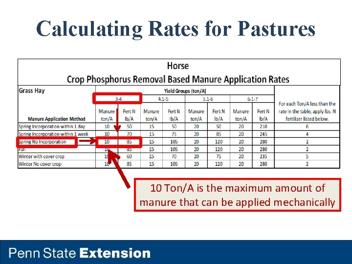 Calculating Rates for Pastures 10 Ton/A is the maximum amount of manure that can