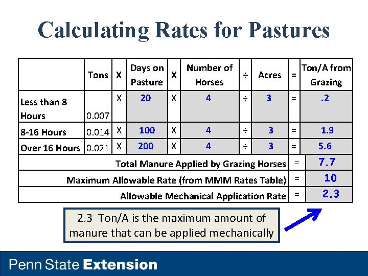 Calculating Rates for Pastures Days on Number of Tons X X ÷ Pasture Horses