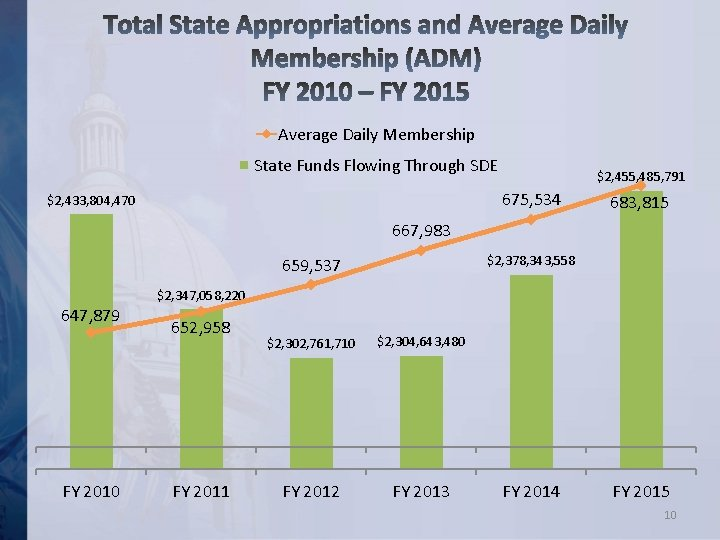 Average Daily Membership State Funds Flowing Through SDE $2, 455, 485, 791 675, 534