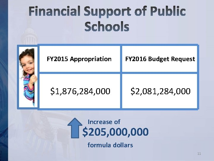 FY 2015 Appropriation FY 2016 Budget Request $1, 876, 284, 000 $2, 081, 284,