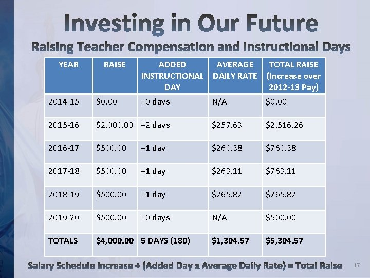 YEAR RAISE 2014 -15 $0. 00 2015 -16 ADDED AVERAGE TOTAL RAISE INSTRUCTIONAL DAILY