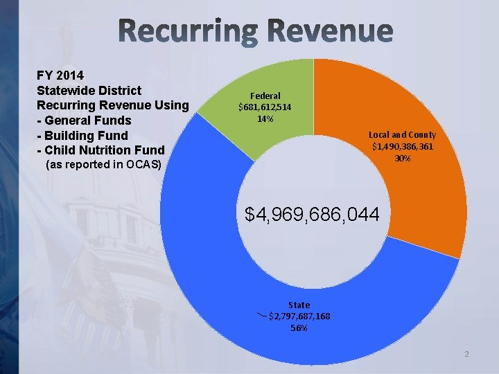FY 2014 Statewide District Recurring Revenue Using - General Funds - Building Fund -