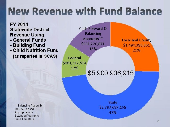 FY 2014 Statewide District Revenue Using - General Funds - Building Fund - Child