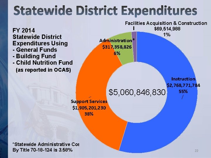FY 2014 Statewide District Expenditures Using - General Funds - Building Fund - Child