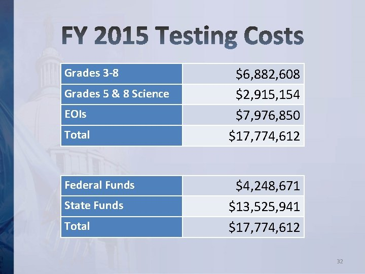 Grades 3 -8 Grades 5 & 8 Science EOIs Total Federal Funds State Funds