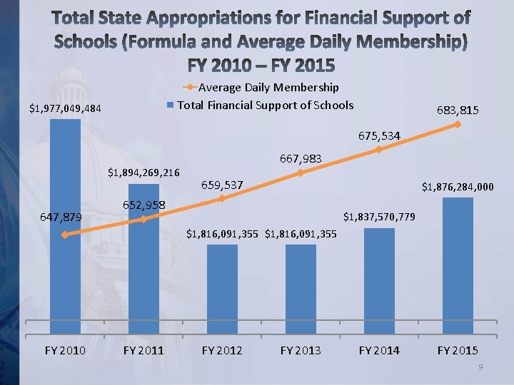 Average Daily Membership Total Financial Support of Schools $1, 977, 049, 484 683, 815