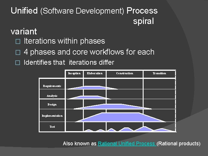 Unified (Software Development) Process spiral variant Iterations within phases � 4 phases and core