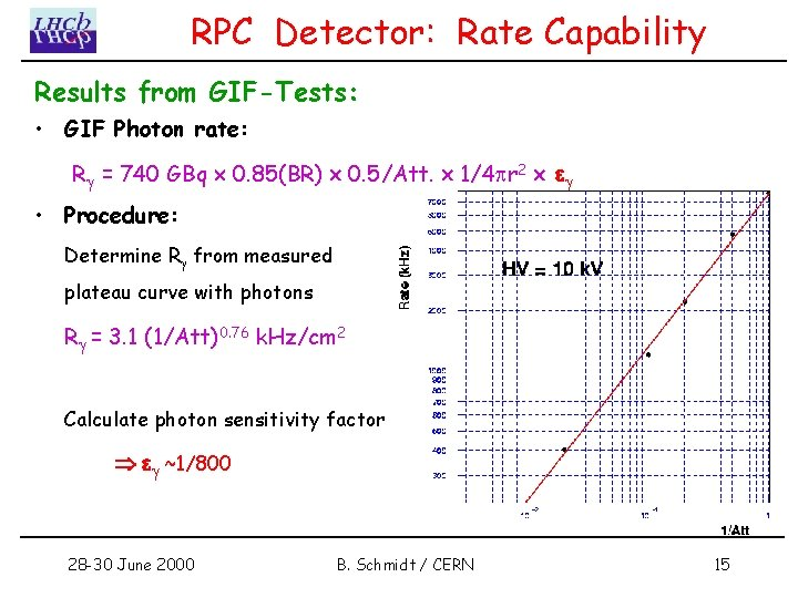 RPC Detector: Rate Capability Results from GIF-Tests: • GIF Photon rate: R = 740