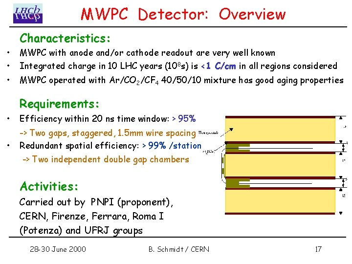 MWPC Detector: Overview Characteristics: • • MWPC with anode and/or cathode readout are very