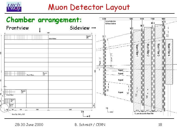 Muon Detector Layout Chamber arrangement: Frontview 28 -30 June 2000 Sideview B. Schmidt /