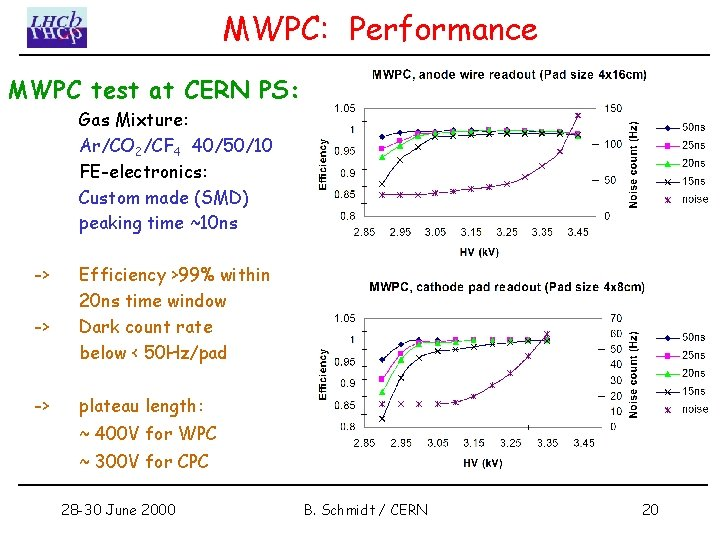 MWPC: Performance MWPC test at CERN PS: Gas Mixture: Ar/CO 2/CF 4 40/50/10 FE-electronics: