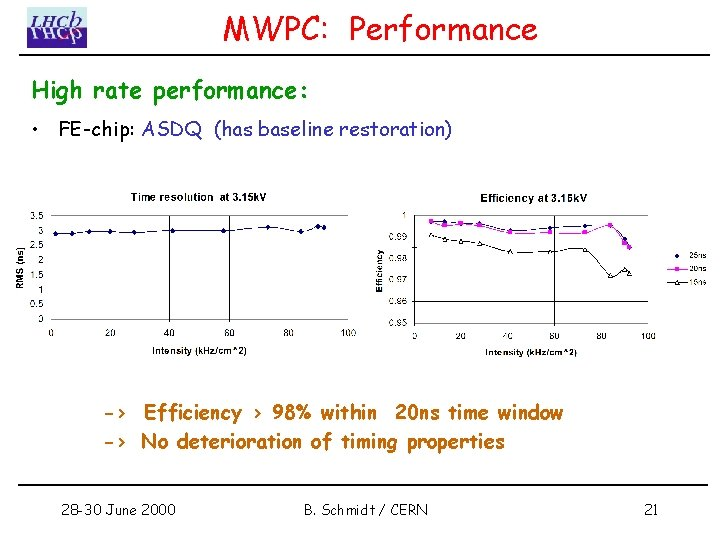 MWPC: Performance High rate performance: • FE-chip: ASDQ (has baseline restoration) -> Efficiency >