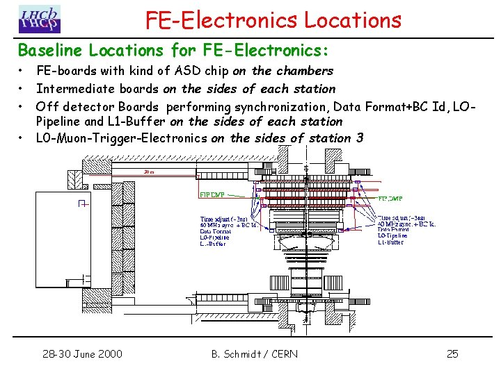 FE-Electronics Locations Baseline Locations for FE-Electronics: • • FE-boards with kind of ASD chip