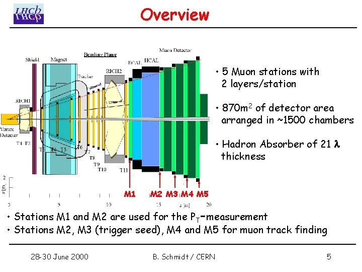 Overview • 5 Muon stations with 2 layers/station • 870 m 2 of detector