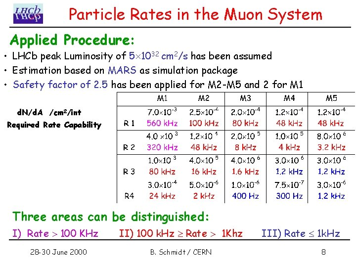 Particle Rates in the Muon System Applied Procedure: • LHCb peak Luminosity of 5