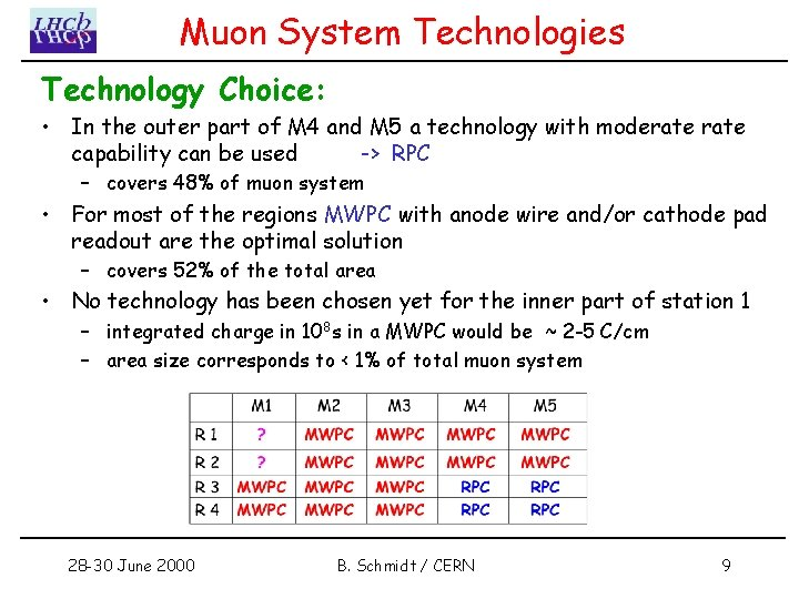 Muon System Technologies Technology Choice: • In the outer part of M 4 and