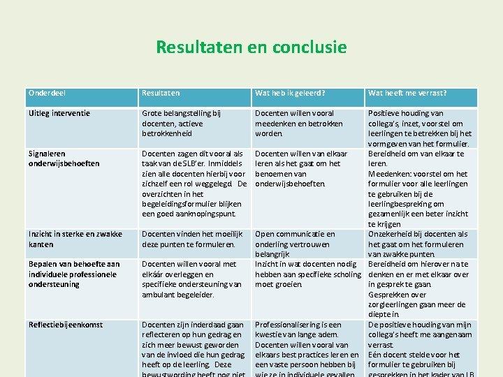 Resultaten en conclusie Onderdeel Resultaten Wat heb ik geleerd? Uitleg interventie Grote belangstelling bij