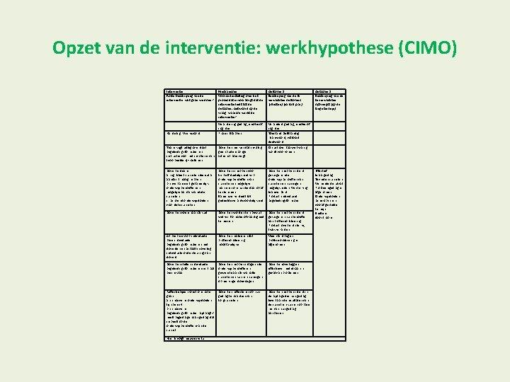 Opzet van de interventie: werkhypothese (CIMO) Interventie Korte beschrijving van de interventie: wat gaan