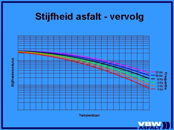 32 Hz 16 Hz 8 Hz 4 Hz 2 Hz 1 Hz Temperatuur Frequentie