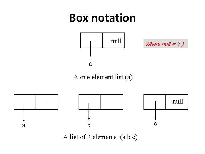 Box notation null Where null = '( ) a A one element list (a)