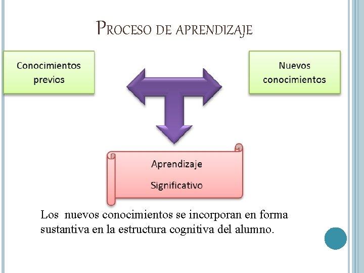 PROCESO DE APRENDIZAJE Los nuevos conocimientos se incorporan en forma sustantiva en la estructura